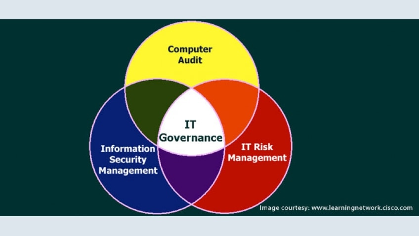 What is IT Governance... 1